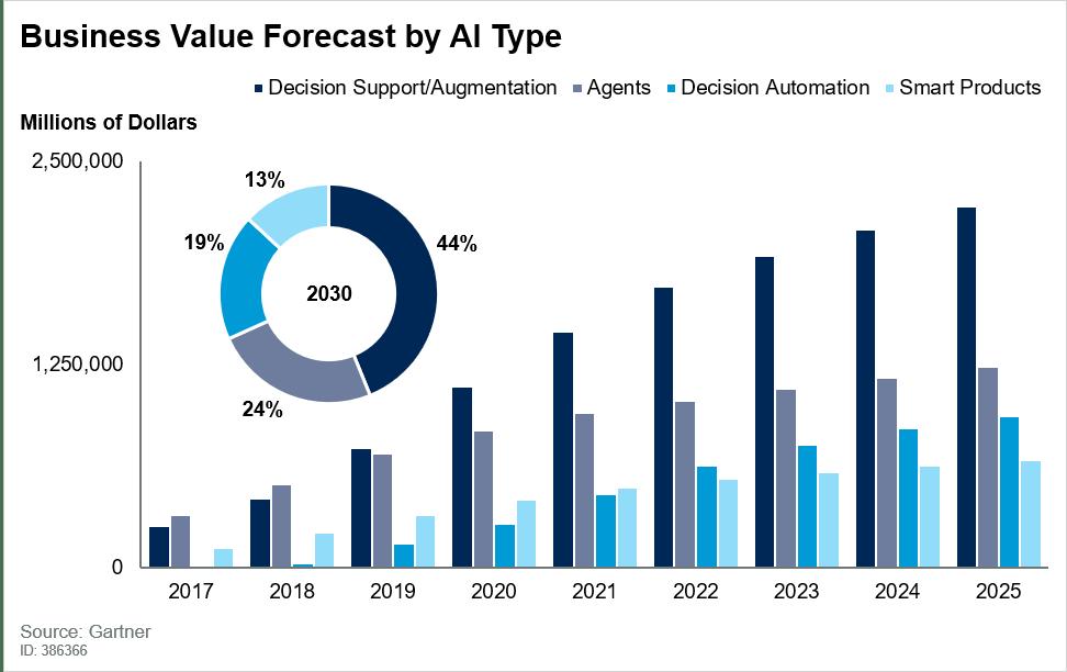 Business value forecast by AI type human augmentation Gartner